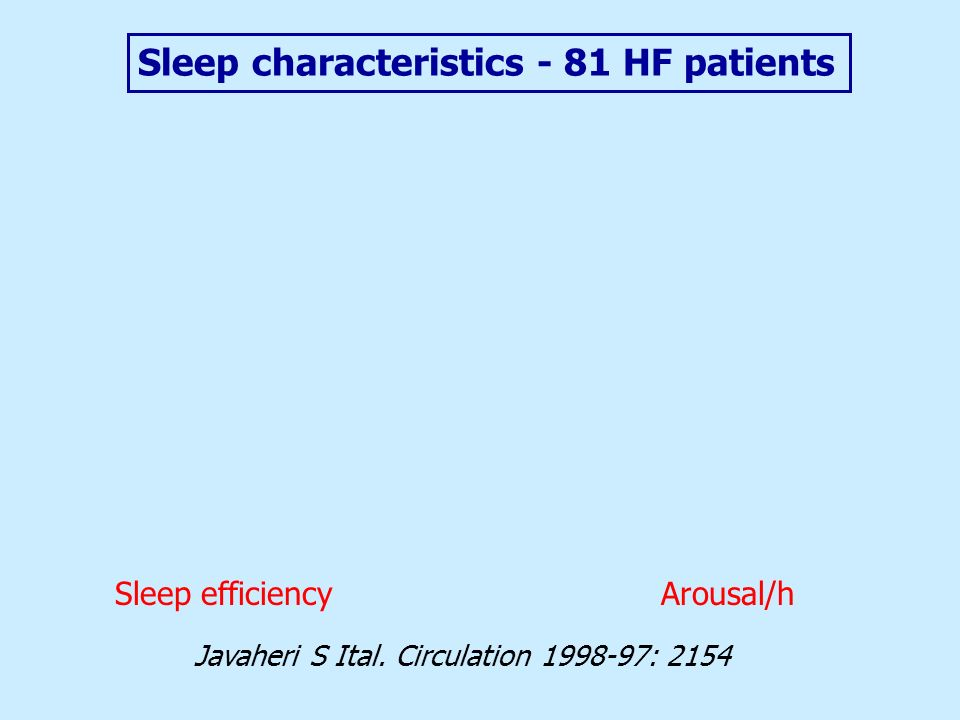 Javaheri S Ital. Circulation 1998-97: 2154 Sleep characteristics - 81 HF patients Arousal/hSleep efficiency