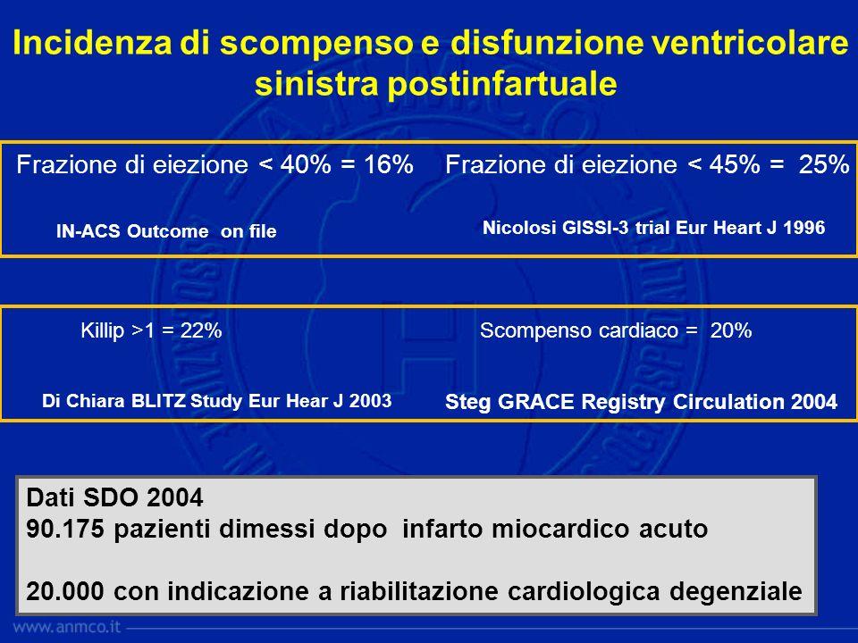 Steg GRACE Registry Circulation 2004 Di Chiara BLITZ Study Eur Hear J 2003 Killip >1 = 22% Scompenso cardiaco = 20% Nicolosi GISSI-3 trial Eur Heart J