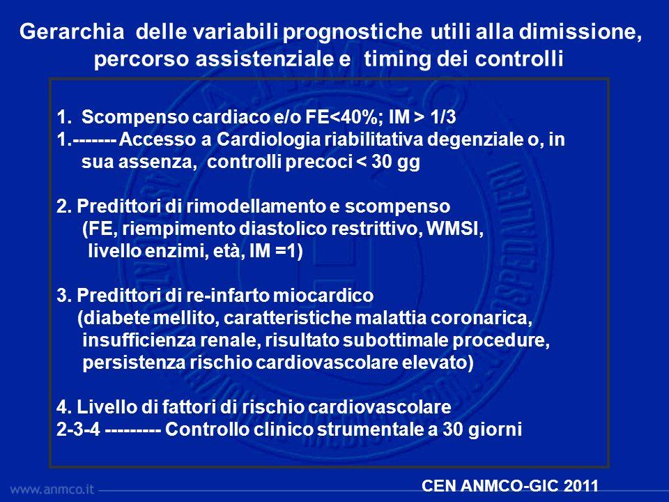 1.Scompenso cardiaco e/o FE 1/3 1.------- Accesso a Cardiologia riabilitativa degenziale o, in sua assenza, controlli precoci < 30 gg 2. Predittori di