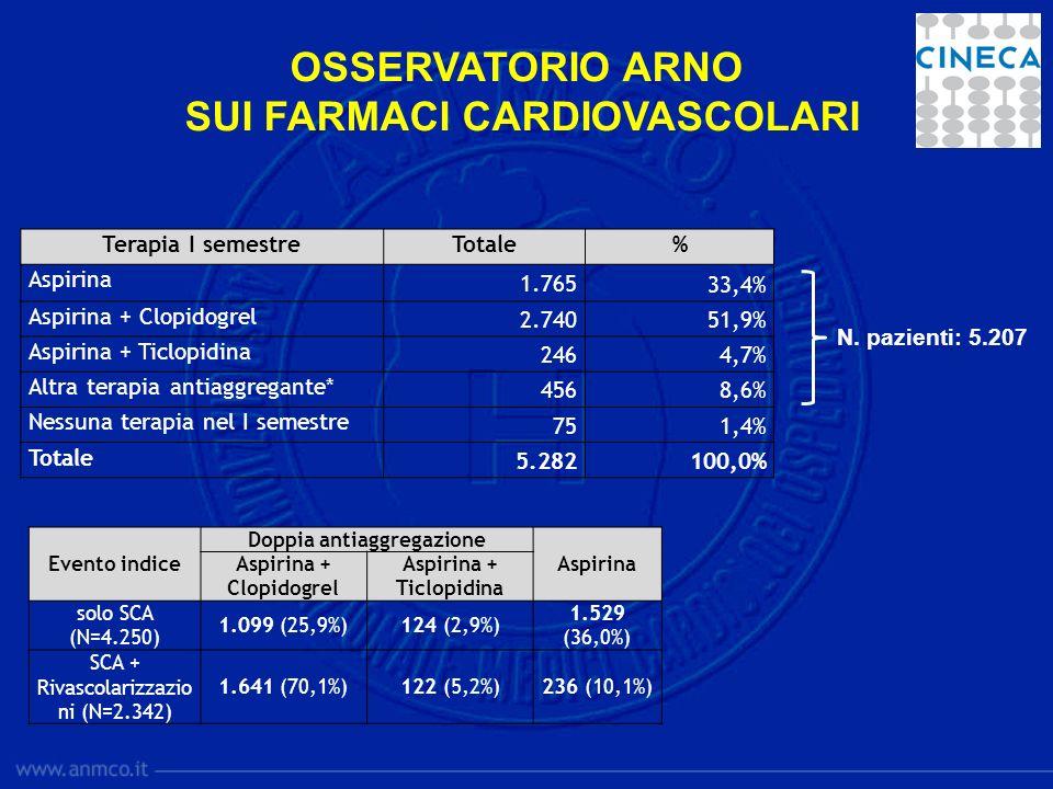 Terapia I semestreTotale% Aspirina 1.765 33,4% Aspirina + Clopidogrel 2.74051,9% Aspirina + Ticlopidina 2464,7% Altra terapia antiaggregante* 4568,6%