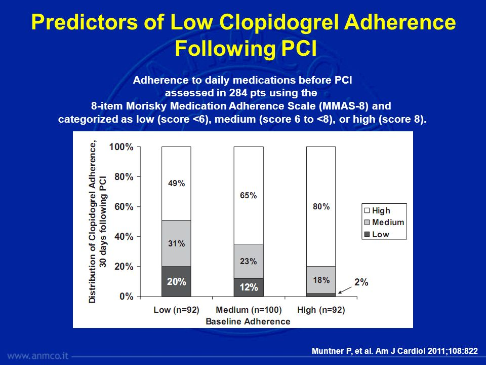 Predictors of Low Clopidogrel Adherence Following PCI Adherence to daily medications before PCI assessed in 284 pts using the 8-item Morisky Medicatio