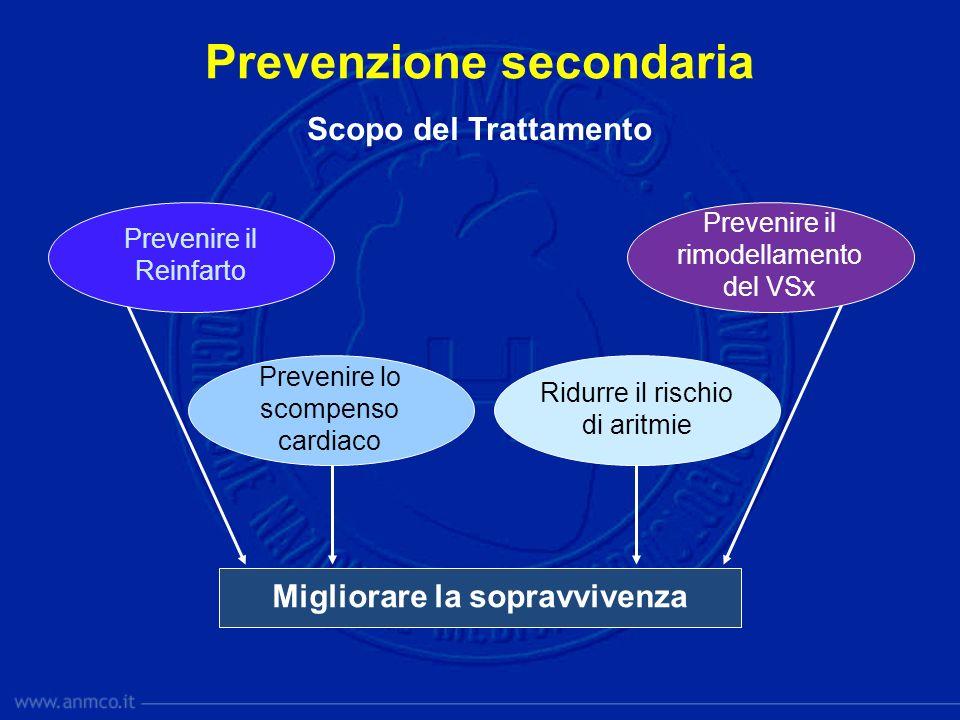 Prevenzione secondaria Scopo del Trattamento Migliorare la sopravvivenza Prevenire il Reinfarto Prevenire il rimodellamento del VSx Prevenire lo scomp