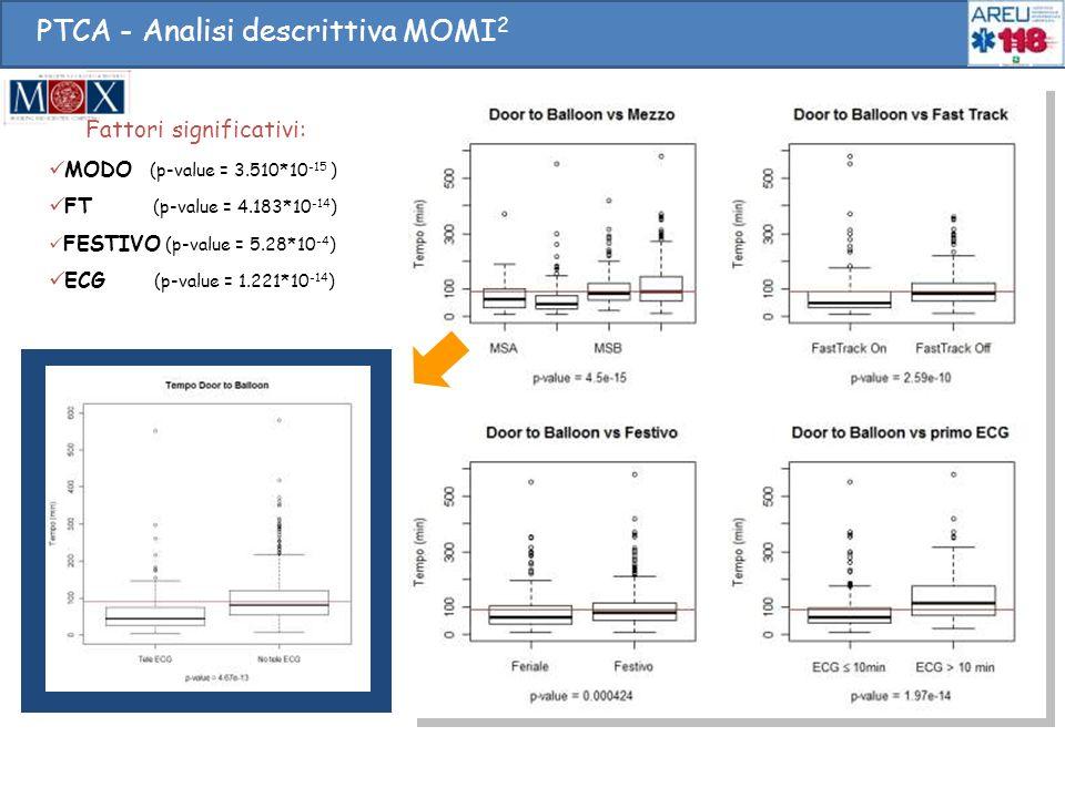 PTCA - Analisi descrittiva MOMI 2 Fattori significativi: MODO (p-value = 3.510*10 -15 ) FT (p-value = 4.183*10 -14 ) FESTIVO (p-value = 5.28*10 -4 ) E