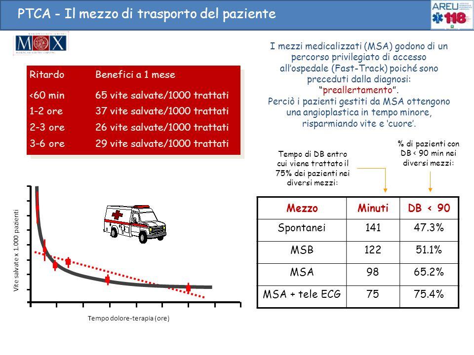 MezzoMinutiDB < 90 Spontanei14147.3% MSB12251.1% MSA9865.2% MSA + tele ECG7575.4% RitardoBenefici a 1 mese <60 min65 vite salvate/1000 trattati 1-2 or