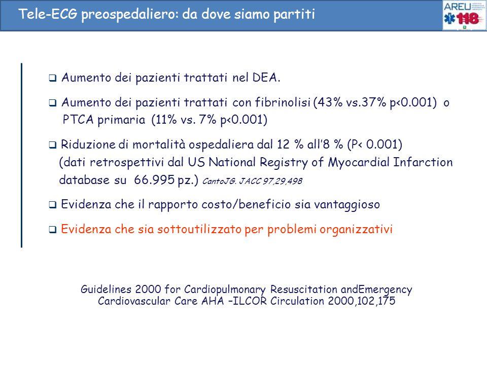 Aumento dei pazienti trattati nel DEA. Aumento dei pazienti trattati con fibrinolisi (43% vs.37% p<0.001) o PTCA primaria (11% vs. 7% p<0.001) Riduzio