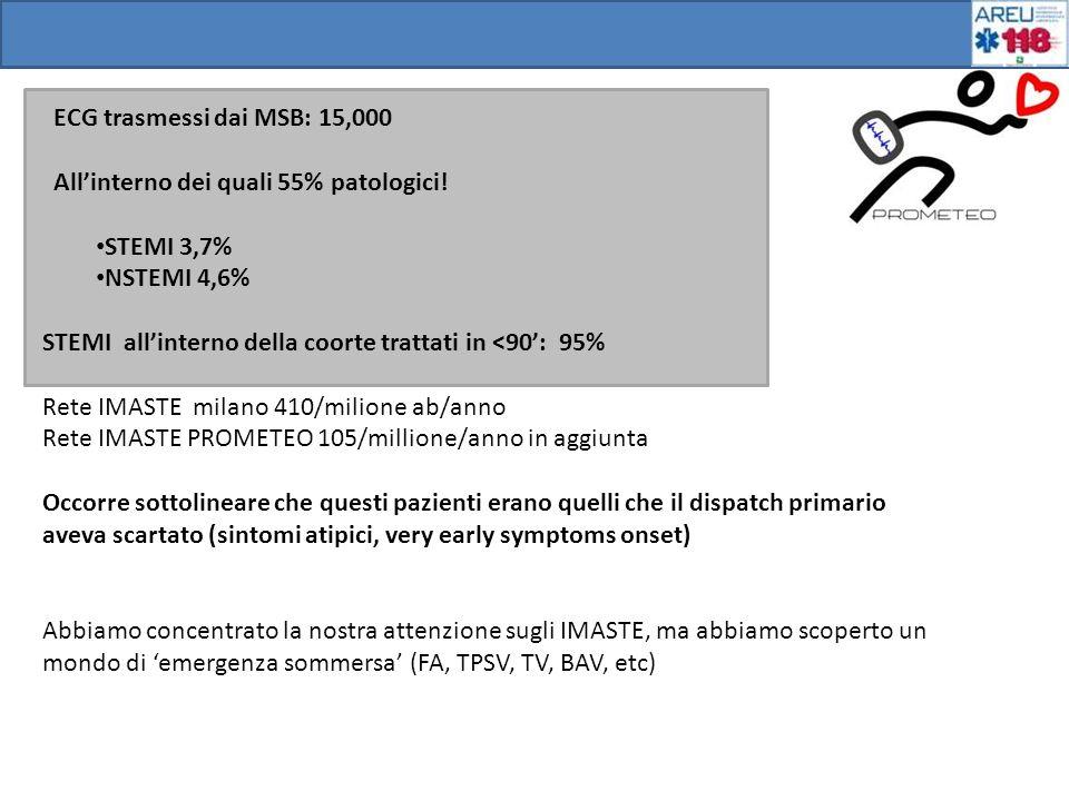ECG trasmessi dai MSB: 15,000 Allinterno dei quali 55% patologici! STEMI 3,7% NSTEMI 4,6% STEMI allinterno della coorte trattati in <90: 95% Rete IMAS