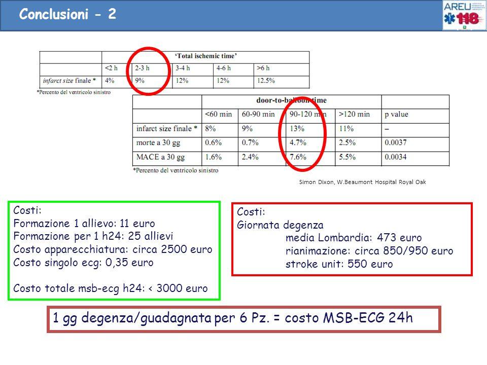 24 Costi: Formazione 1 allievo: 11 euro Formazione per 1 h24: 25 allievi Costo apparecchiatura: circa 2500 euro Costo singolo ecg: 0,35 euro Costo tot