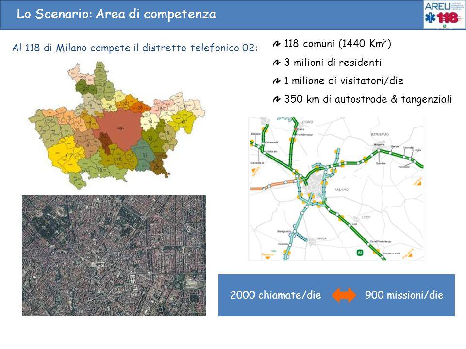 2000 chiamate/die 900 missioni/die Al 118 di Milano compete il distretto telefonico 02: 118 comuni (1440 Km 2 ) 3 milioni di residenti 1 milione di vi