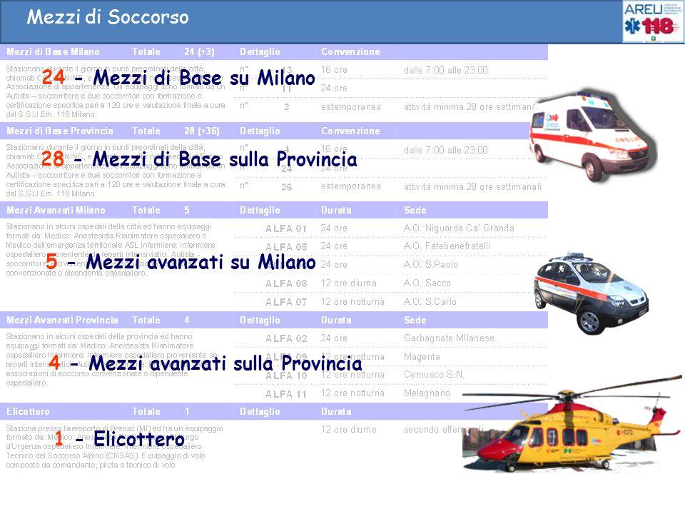 24 - Mezzi di Base su Milano 28 - Mezzi di Base sulla Provincia 4 - Mezzi avanzati sulla Provincia 5 - Mezzi avanzati su Milano 1 - Elicottero Mezzi d