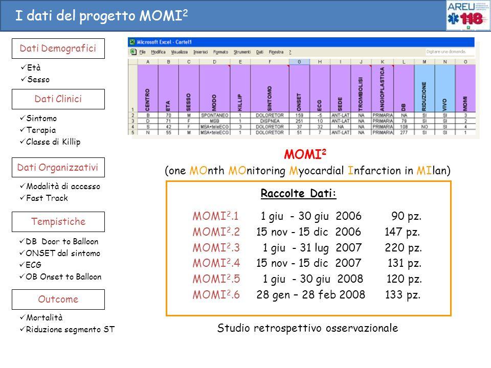 I dati del progetto MOMI 2 Dati Demografici Età Sesso Dati Clinici Sintomo Terapia Classe di Killip Tempistiche DB Door to Balloon ONSET dal sintomo E