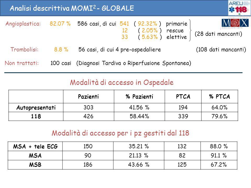 Modalità di accesso in Ospedale Pazienti% PazientiPTCA% PTCA Autopresentati30341.56 %19464.0% 11842658.44%33979.6% Analisi descrittiva MOMI 2 - GLOBAL