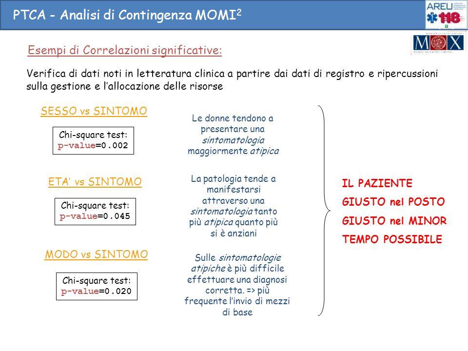 PTCA - Analisi di Contingenza MOMI 2 Chi-square test: p-value=0.002 SESSO vs SINTOMO ETA vs SINTOMO MODO vs SINTOMO Le donne tendono a presentare una