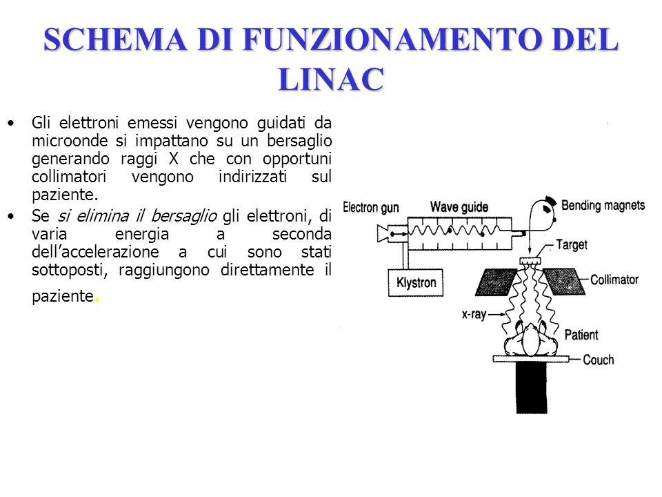 SCHEMA DI FUNZIONAMENTO DEL LINAC Gli elettroni emessi vengono guidati da microonde si impattano su un bersaglio generando raggi X che con opportuni c