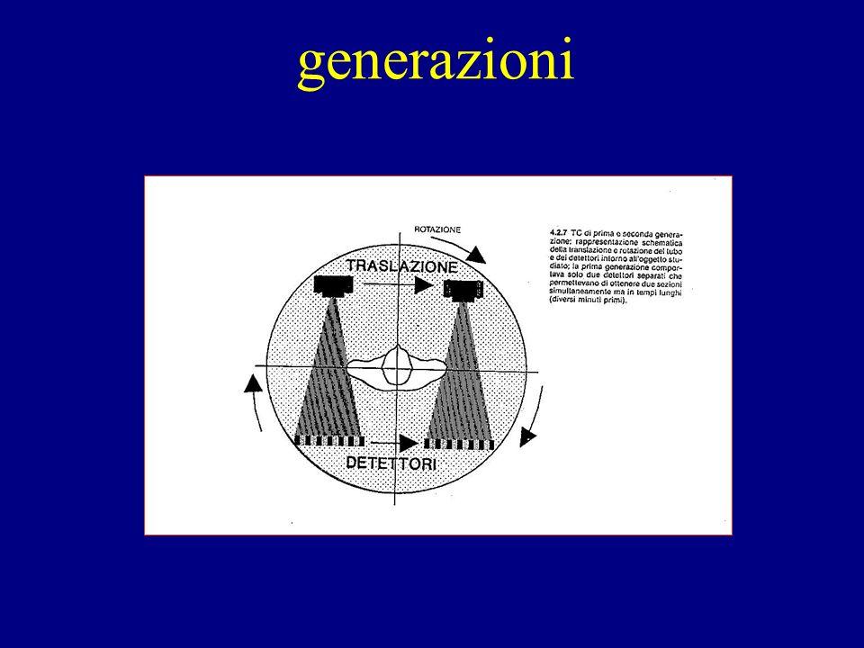 generazioni