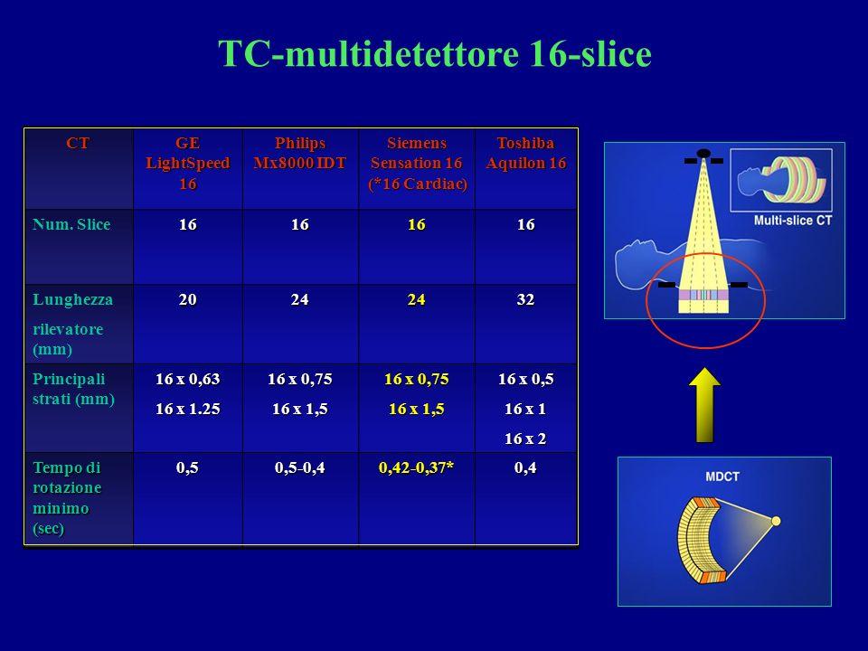 TC-multidetettore 16-sliceCT GE LightSpeed 16 Philips Mx8000 IDT Siemens Sensation 16 (*16 Cardiac) Toshiba Aquilon 16 Num.