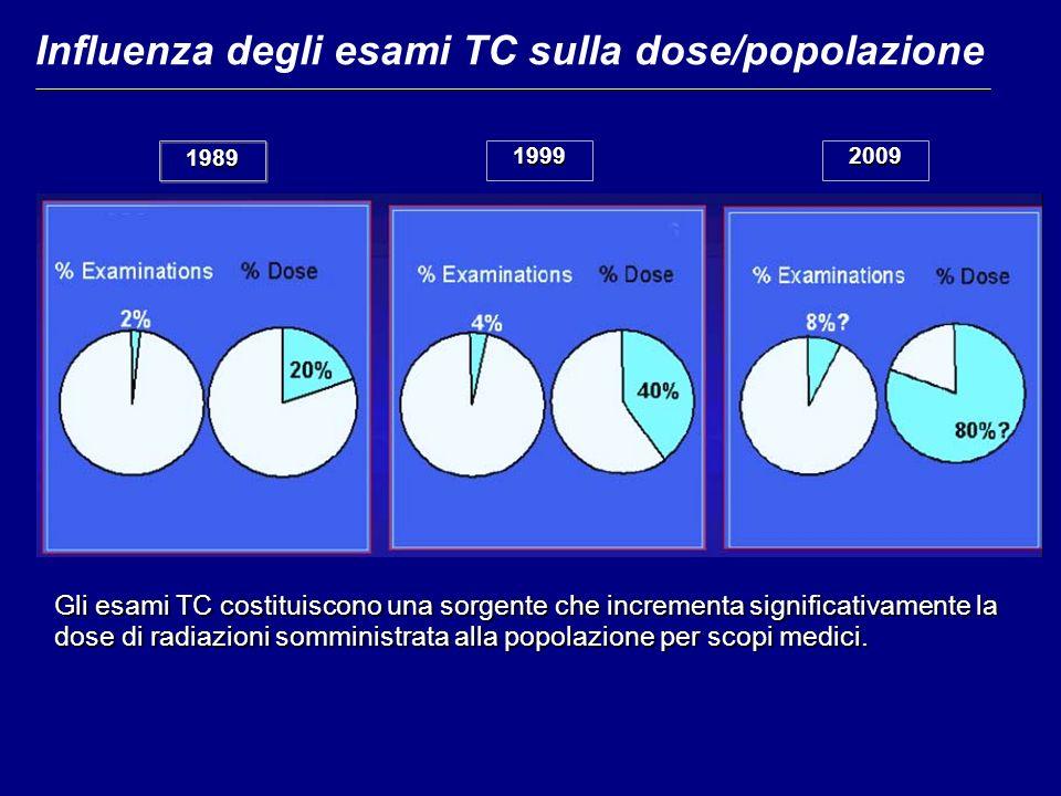 Influenza degli esami TC sulla dose/popolazione 198919992009 Gli esami TC costituiscono una sorgente che incrementa significativamente la dose di radiazioni somministrata alla popolazione per scopi medici.