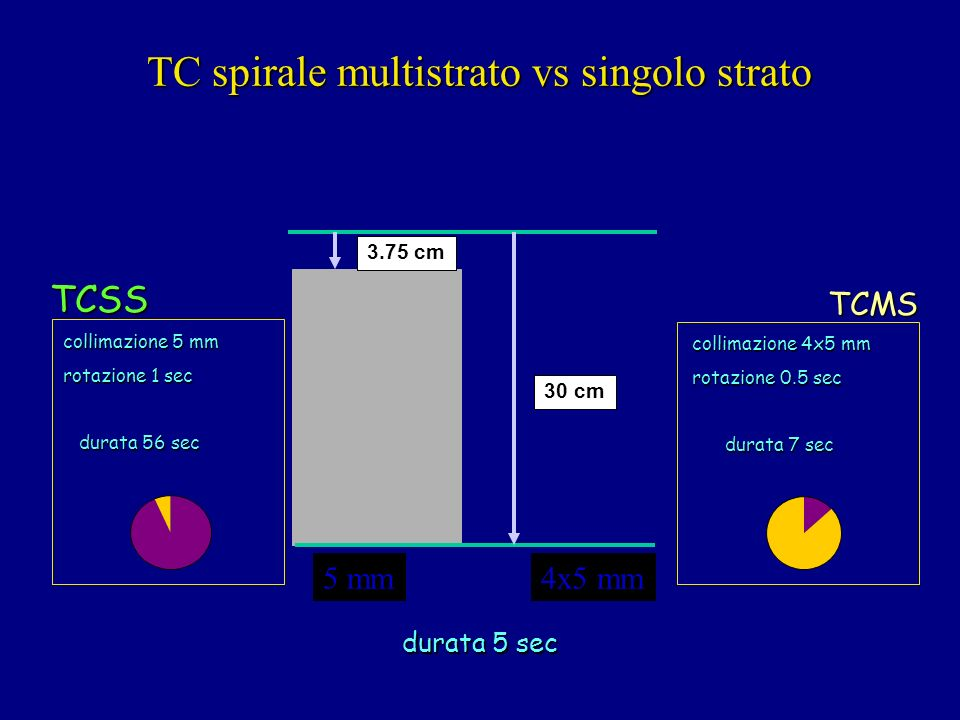 TC spirale multistrato vs singolo strato collimazione 5 mm rotazione 1 sec durata 56 sec durata 56 secTCSS collimazione 4x5 mm rotazione 0.5 sec durata 7 sec durata 7 secTCMS 5 mm 3.75 cm 30 cm 4x5 mm durata 5 sec