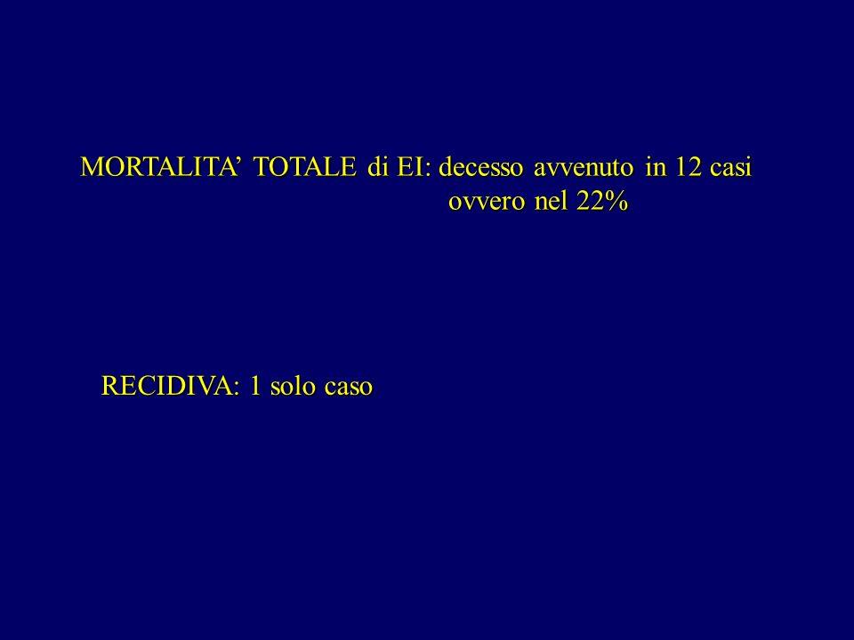 MORTALITA TOTALE di EI: decesso avvenuto in 12 casi ovvero nel 22% ovvero nel 22% RECIDIVA: 1 solo caso
