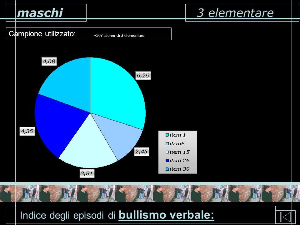 3 elementare Campione utilizzato: maschi 367 alunni di 3 elementare Indice degli episodi di bullismo verbale: