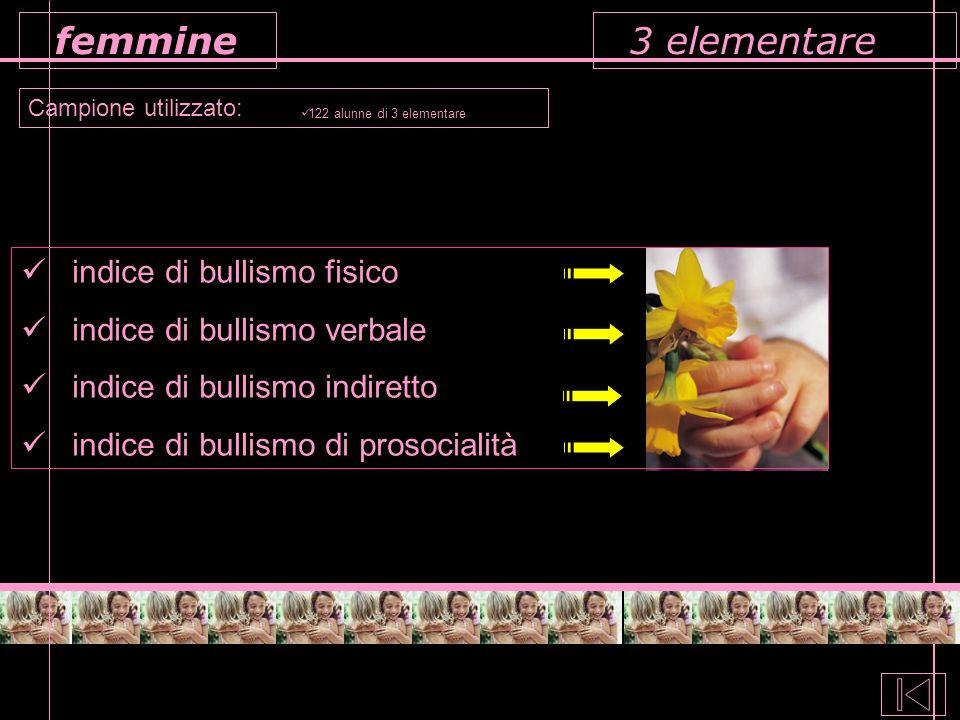3 elementare Campione utilizzato: femmine 122 alunne di 3 elementare indice di bullismo fisico indice di bullismo verbale indice di bullismo indiretto