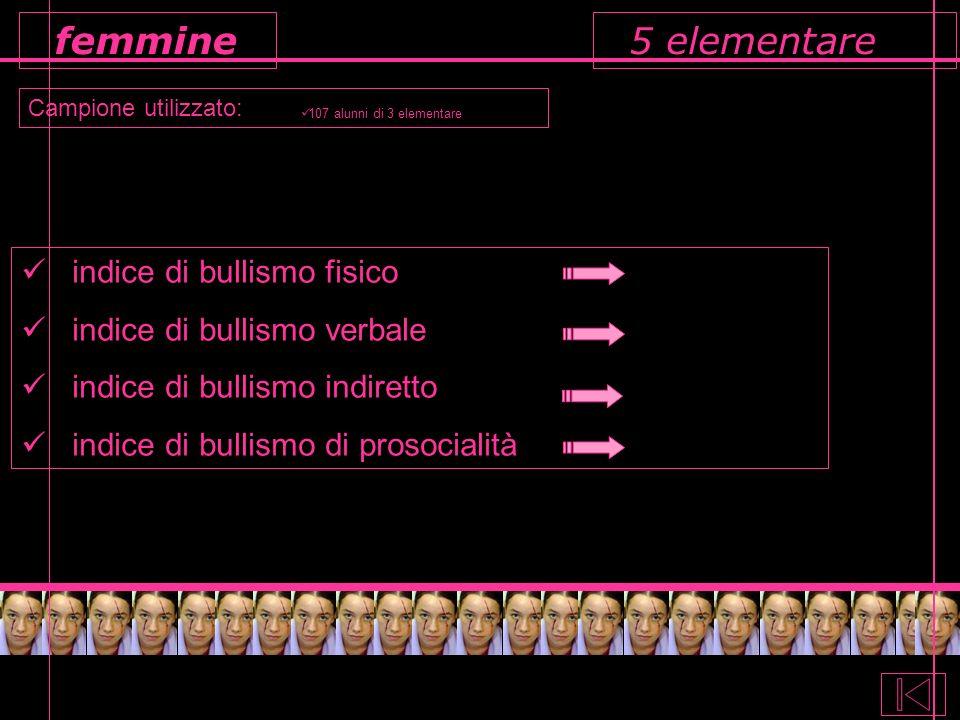 5 elementare Campione utilizzato: femmine 107 alunni di 3 elementare indice di bullismo fisico indice di bullismo verbale indice di bullismo indiretto