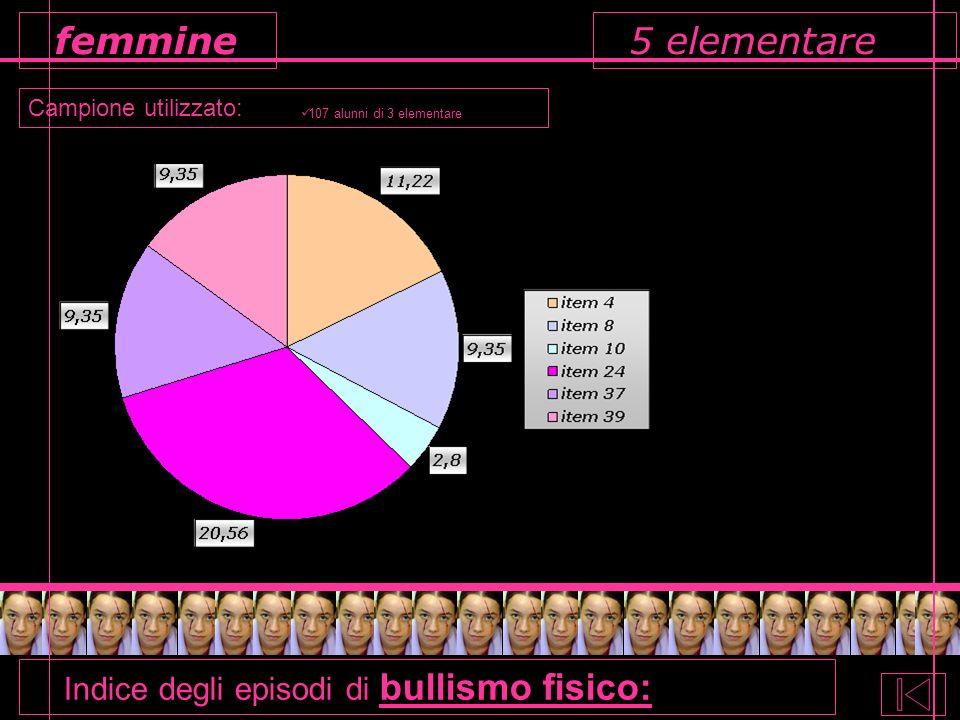 5 elementare Campione utilizzato: femmine 107 alunni di 3 elementare Indice degli episodi di bullismo fisico: