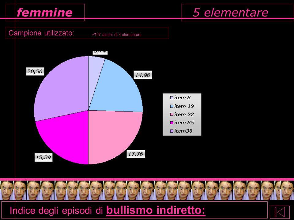 5 elementare femmine Indice degli episodi di bullismo indiretto: Campione utilizzato: 107 alunni di 3 elementare