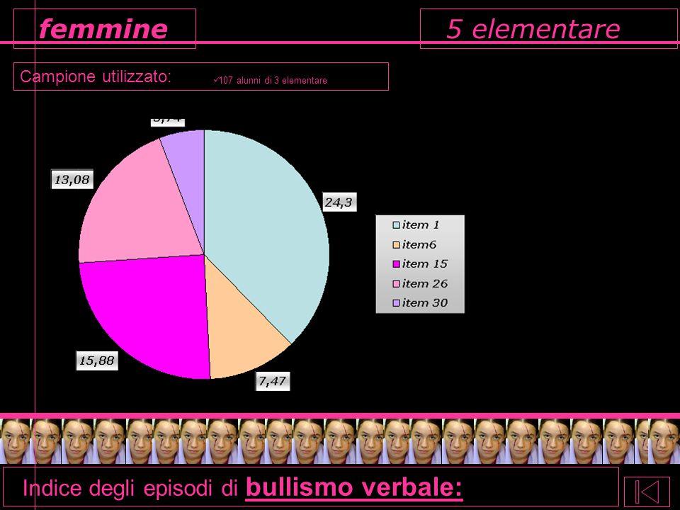 5 elementare femmine Indice degli episodi di bullismo verbale: Campione utilizzato: 107 alunni di 3 elementare
