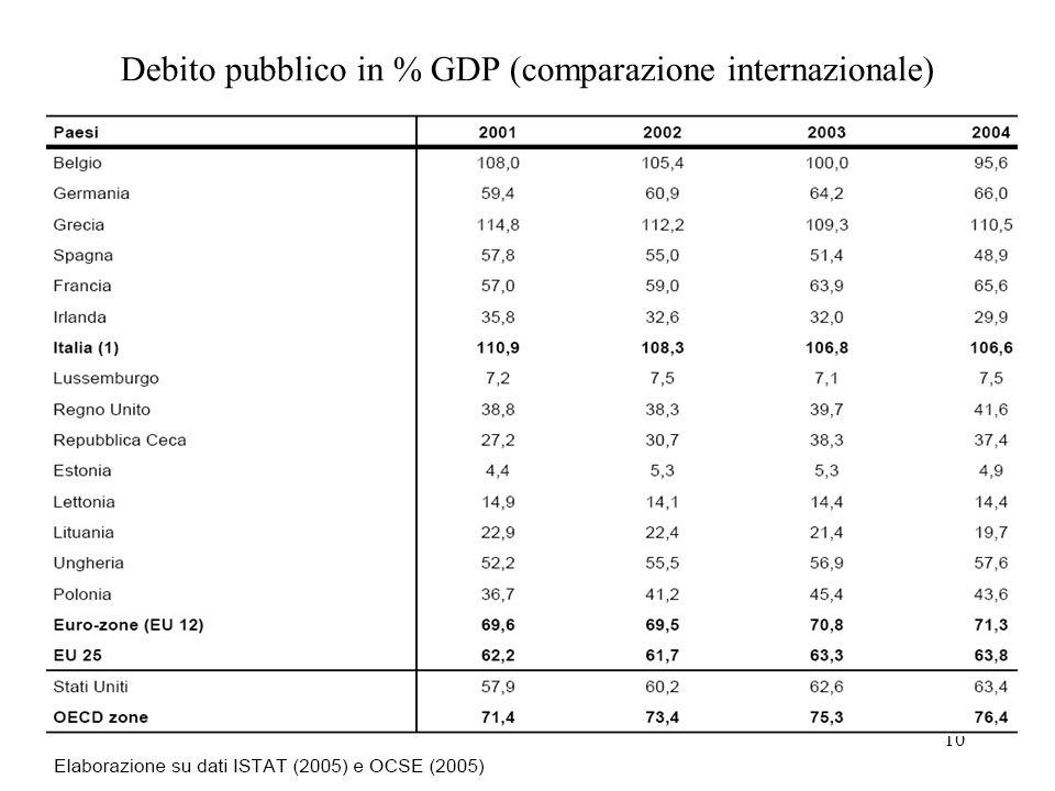 10 Debito pubblico in % GDP (comparazione internazionale)