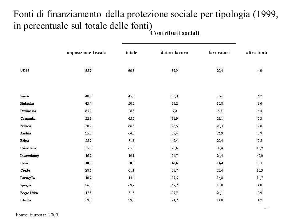 24 imposizione fiscale totale datori lavoro lavoratori altre fonti Contributi sociali Fonti di finanziamento della protezione sociale per tipologia (1999, in percentuale sul totale delle fonti) Fonte: Eurostat, 2000.