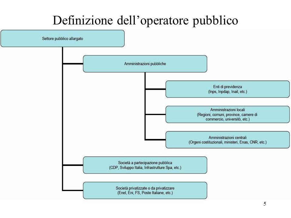 6 Dimensioni del settore pubblico (1) (comparazione int.le)