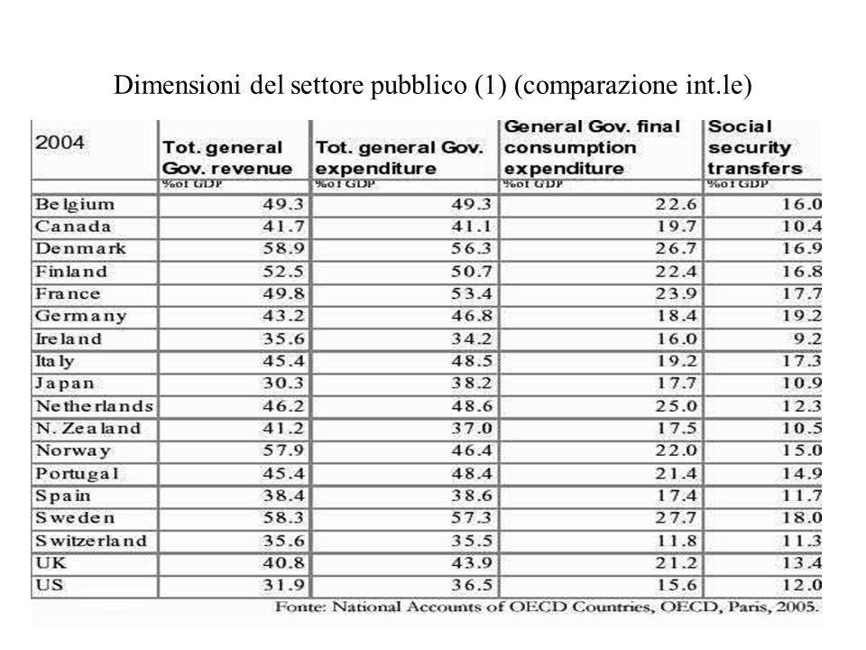 7 Dimensioni del settore pubblico (2) (comparazione int.le)
