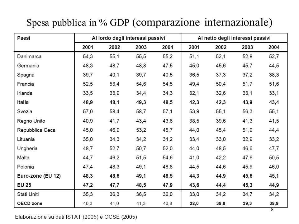 8 Spesa pubblica in % GDP (comparazione internazionale)