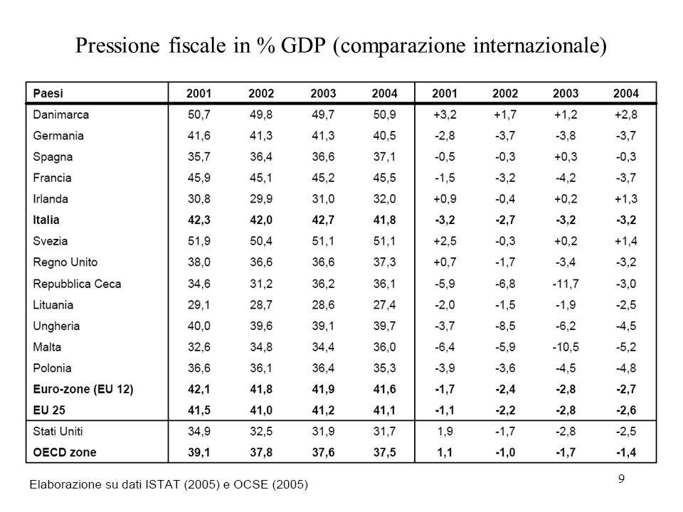 9 Pressione fiscale in % GDP (comparazione internazionale)