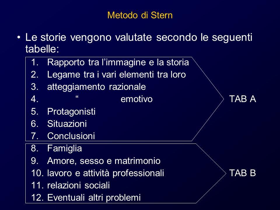 Metodo di Stern Le storie vengono valutate secondo le seguenti tabelle: 1.Rapporto tra limmagine e la storia 2.Legame tra i vari elementi tra loro 3.a