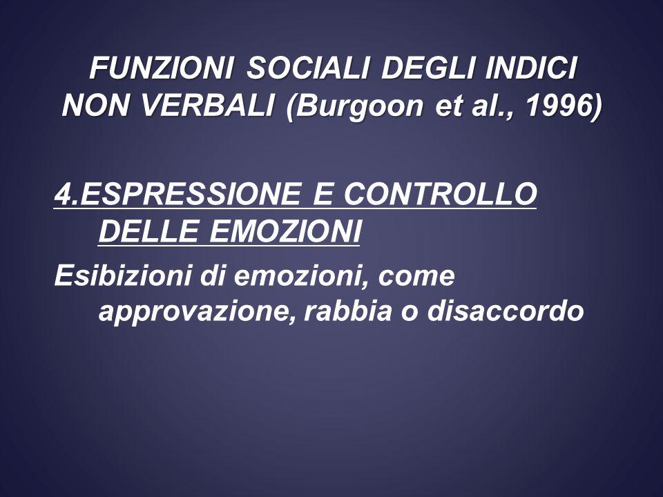 4.ESPRESSIONE E CONTROLLO DELLE EMOZIONI Esibizioni di emozioni, come approvazione, rabbia o disaccordo FUNZIONI SOCIALI DEGLI INDICI NON VERBALI (Bur