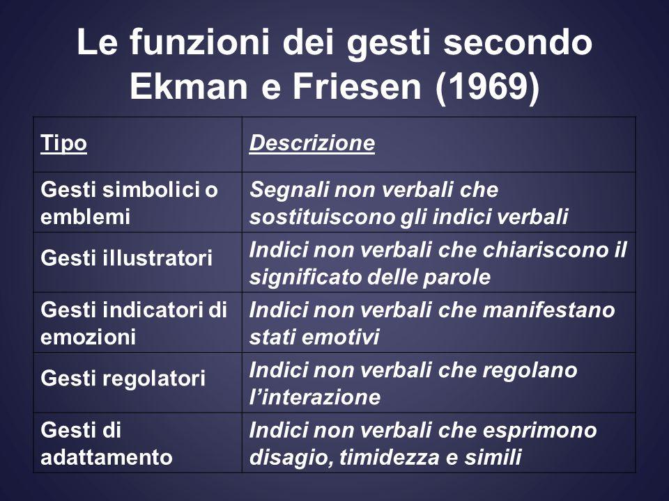 Le funzioni dei gesti secondo Ekman e Friesen (1969) TipoDescrizione Gesti simbolici o emblemi Segnali non verbali che sostituiscono gli indici verbal