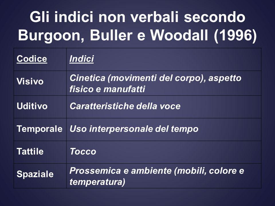 Gli indici non verbali secondo Burgoon, Buller e Woodall (1996) CodiceIndici Visivo Cinetica (movimenti del corpo), aspetto fisico e manufatti Uditivo