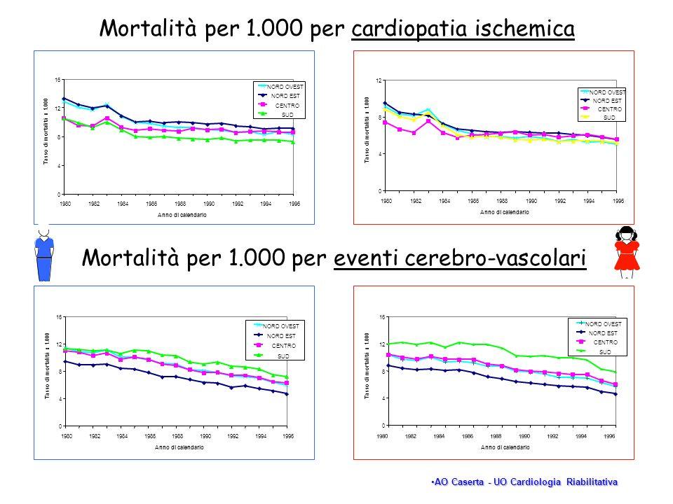 Mortalità per 1.000 per cardiopatia ischemica 0 4 8 12 16 198019821984198619881990199219941996 Anno di calendario Tasso di mortalità x 1.000 NORD OVES
