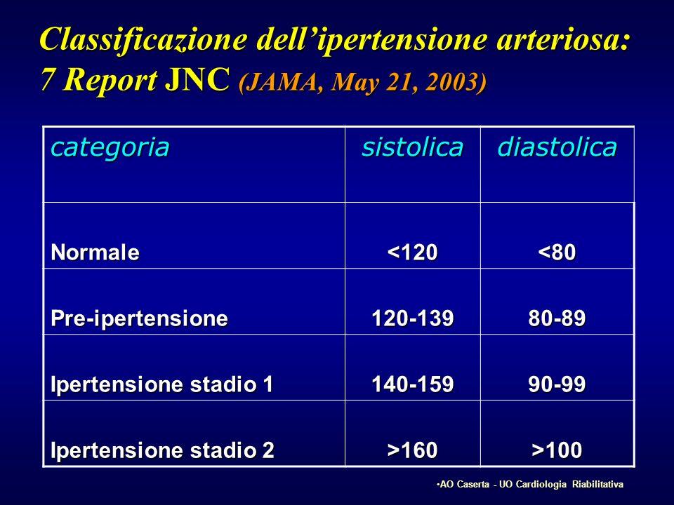 Classificazione dellipertensione arteriosa: 7 Report JNC (JAMA, May 21, 2003) categoriasistolicadiastolica Normale<120<80 Pre-ipertensione120-13980-89