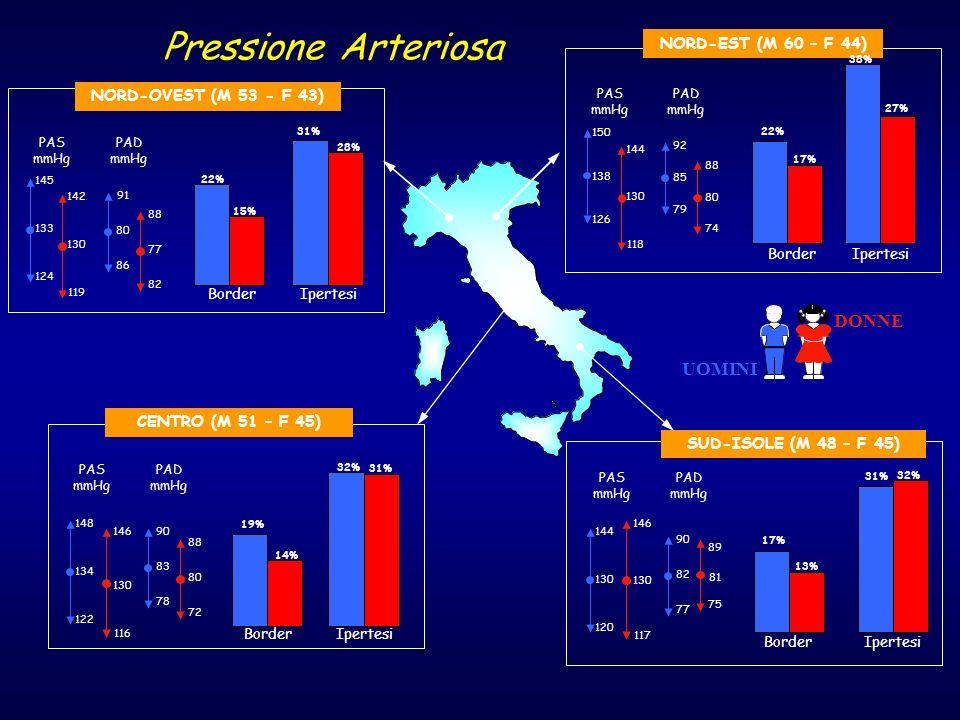 DONNE UOMINI Pressione Arteriosa SUD-ISOLE (M 48 – F 45) 144 120 130 90 77 82 146 117 130 89 75 81 PAS mmHg PAD mmHg NORD-OVEST (M 53 - F 43) 145 124