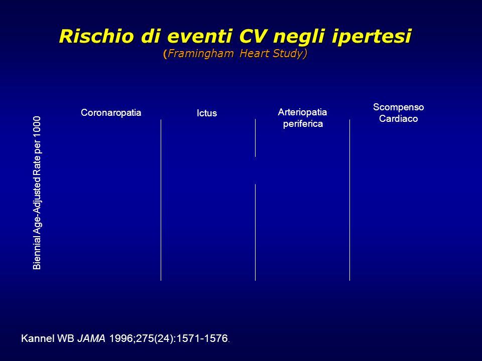 Rischio di eventi CV negli ipertesi ( Framingham Heart Study) Rischio di eventi CV negli ipertesi ( Framingham Heart Study) Coronaropatia Ictus Arteri