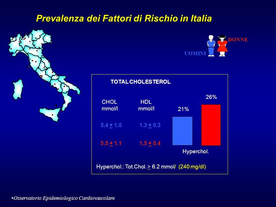 Prevalenza dei Fattori di Rischio in Italia TOTAL CHOLESTEROL 5.4 + 1.0 CHOL mmol/l HDL mmol/l Hyperchol. 21% 26% 1.3 + 0.3 5.5 + 1.11.5 + 0.4 Hyperch