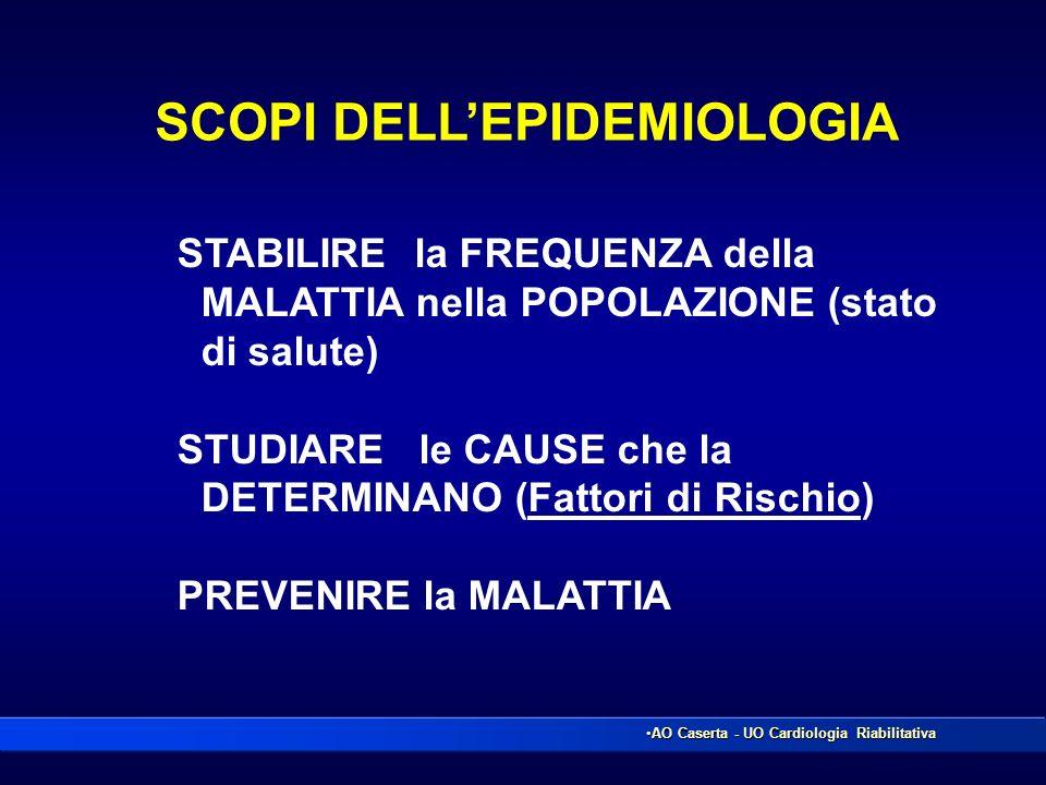 STABILIRE la FREQUENZA della MALATTIA nella POPOLAZIONE (stato di salute) STUDIARE le CAUSE che la DETERMINANO (Fattori di Rischio) PREVENIRE la MALAT
