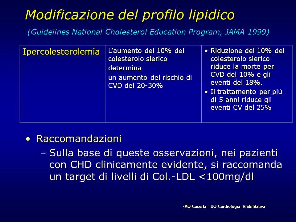 Modificazione del profilo lipidico RaccomandazioniRaccomandazioni –Sulla base di queste osservazioni, nei pazienti con CHD clinicamente evidente, si r