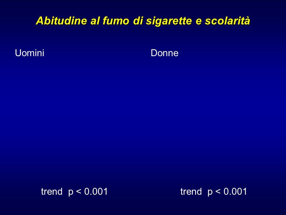 Abitudine al fumo di sigarette e scolarità Uomini trend p < 0.001 Donne trend p < 0.001