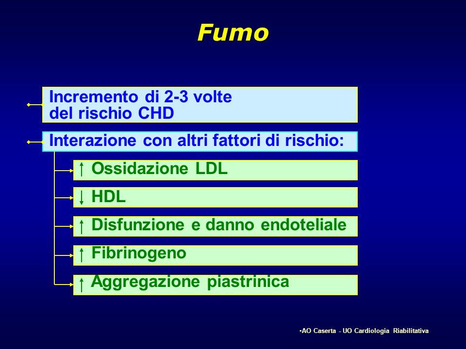 Fumo Incremento di 2-3 volte del rischio CHD Interazione con altri fattori di rischio: Ossidazione LDL HDL Disfunzione e danno endoteliale Fibrinogeno