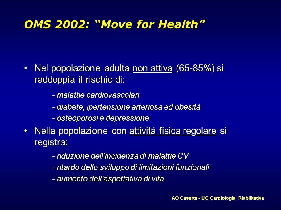 OMS 2002: Move for Health Nel popolazione adulta non attiva (65-85%) si raddoppia il rischio di:Nel popolazione adulta non attiva (65-85%) si raddoppi