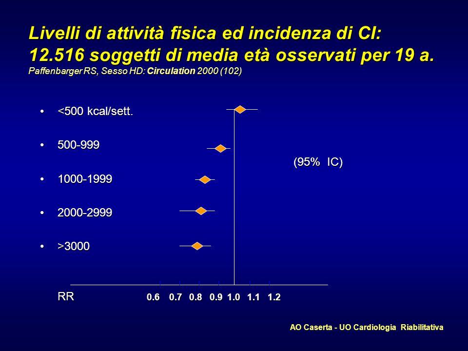Livelli di attività fisica ed incidenza di CI: 12.516 soggetti di media età osservati per 19 a. Paffenbarger RS, Sesso HD: Circulation 2000 (102) <500