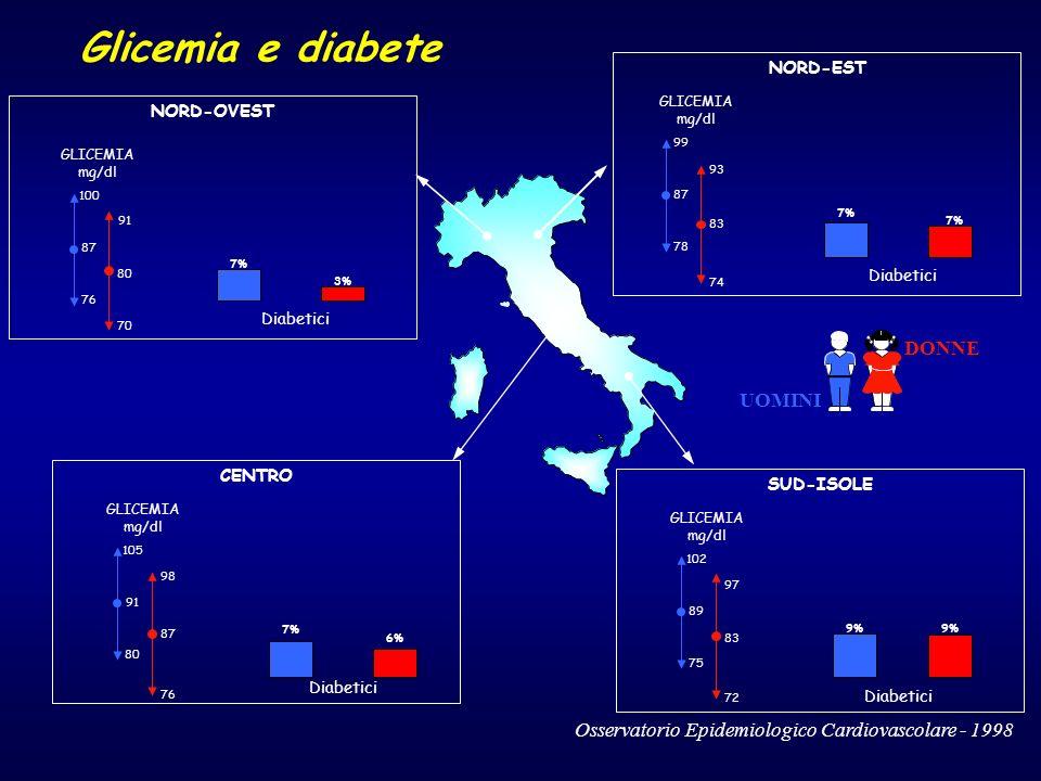 DONNE UOMINI Glicemia e diabete SUD-ISOLE GLICEMIA mg/dl NORD-OVEST 100 76 87 91 70 80 GLICEMIA mg/dl NORD-EST GLICEMIA mg/dl Diabetici 7% Diabetici 9